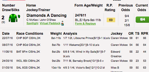 Begginers guide to reading horse racing form for betting